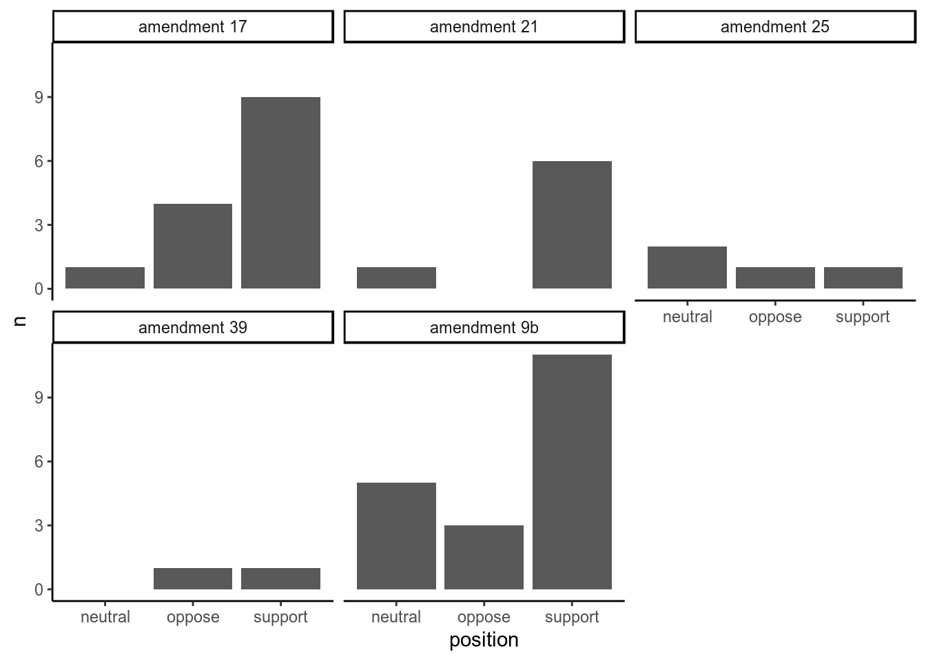 Measuring support versus opposition for each amendment based on sentences containing the word 'amendment'