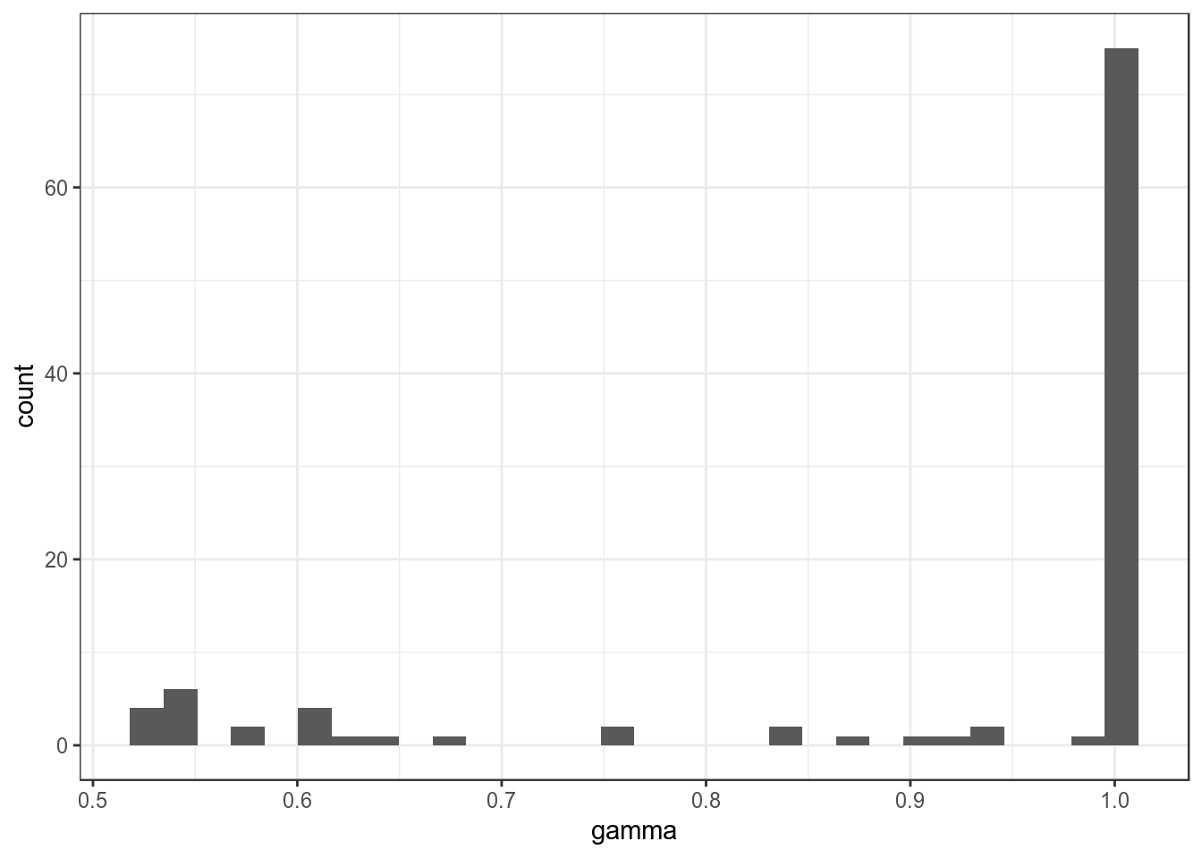 Distribution of probabilities assigning each topic to each speech.