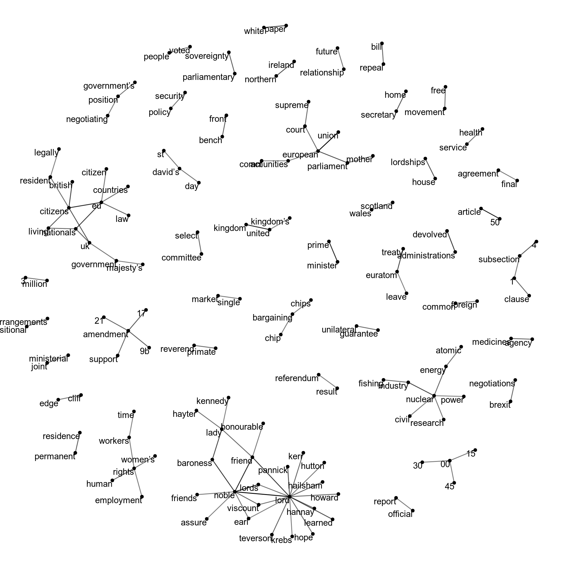 To get this network, I dropped every pair of words that appeared less than five times in the whole Hansard. Remaining words are placed on the graph and lines connected between the ones that occur together in pairs. The strength of the line tells us how often the pair of words were used. An algorithm sorts out the points so that connected nets of words are plotted close to one another and not overlapping with other nets (Thanks [igraph](https://igraph.org/r/) and [ggraph](https://github.com/thomasp85/ggraph)!).
